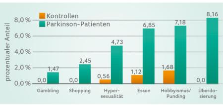 Grafik Praevalenz, Korrelation und Risikofaktoren bei Parkinson-Patienten im Vergleich zu Kontrollen